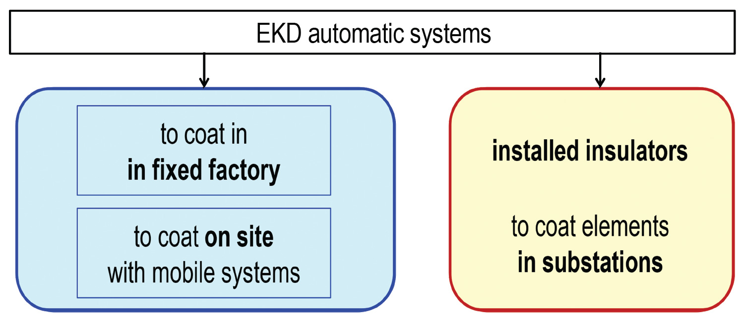 automatic-solutions